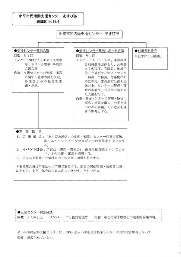 小平市民活動支援センターあすぴあ組織図